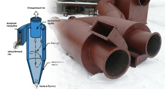 Принцип работы циклонного пылеулавливателя